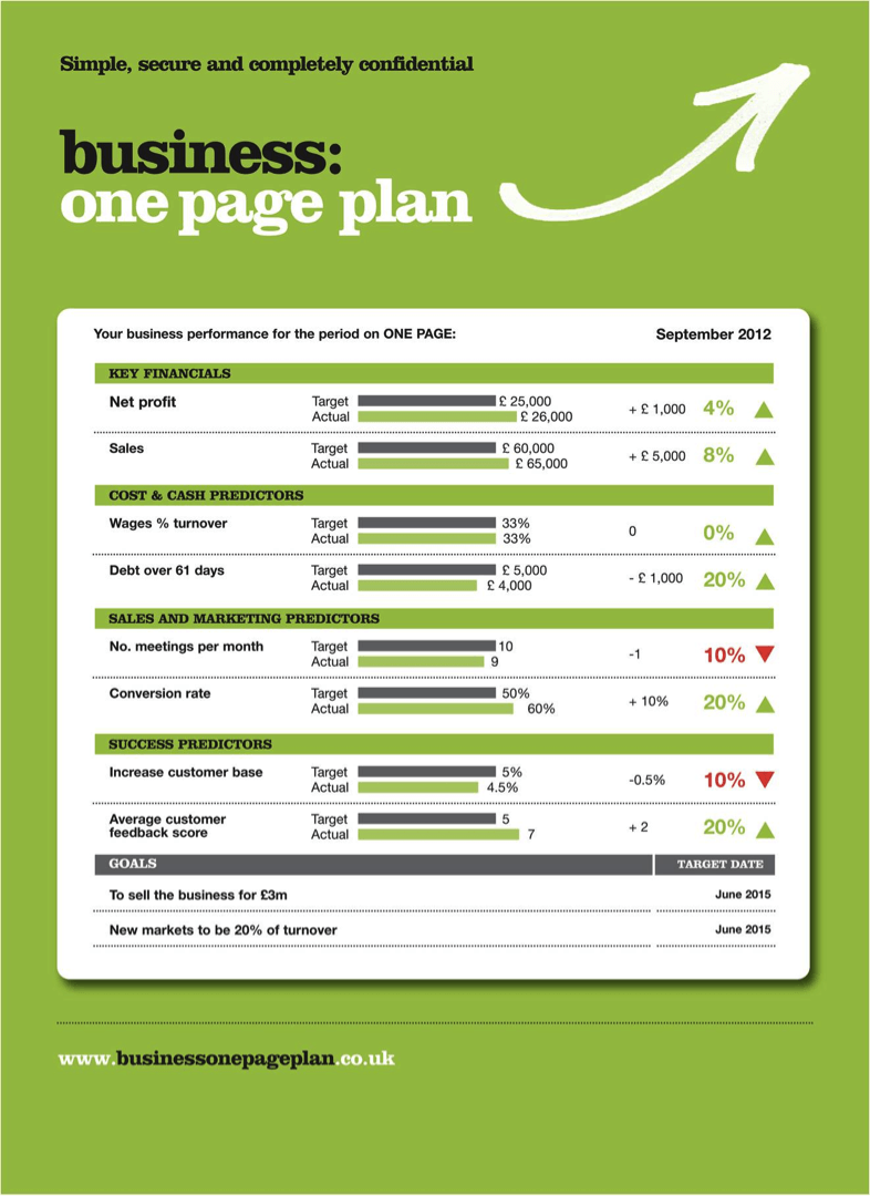 Keep It Simple: How To Write A One Page Business Plan